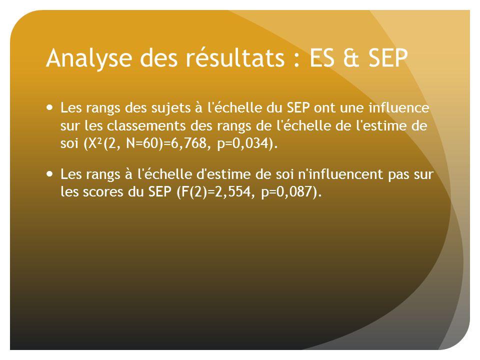 Analyse des résultats : ES & SEP Les rangs des sujets à l échelle du SEP ont une influence sur les classements des rangs de l échelle de l estime de soi (X²(2, N=60)=6,768, p=0,034).