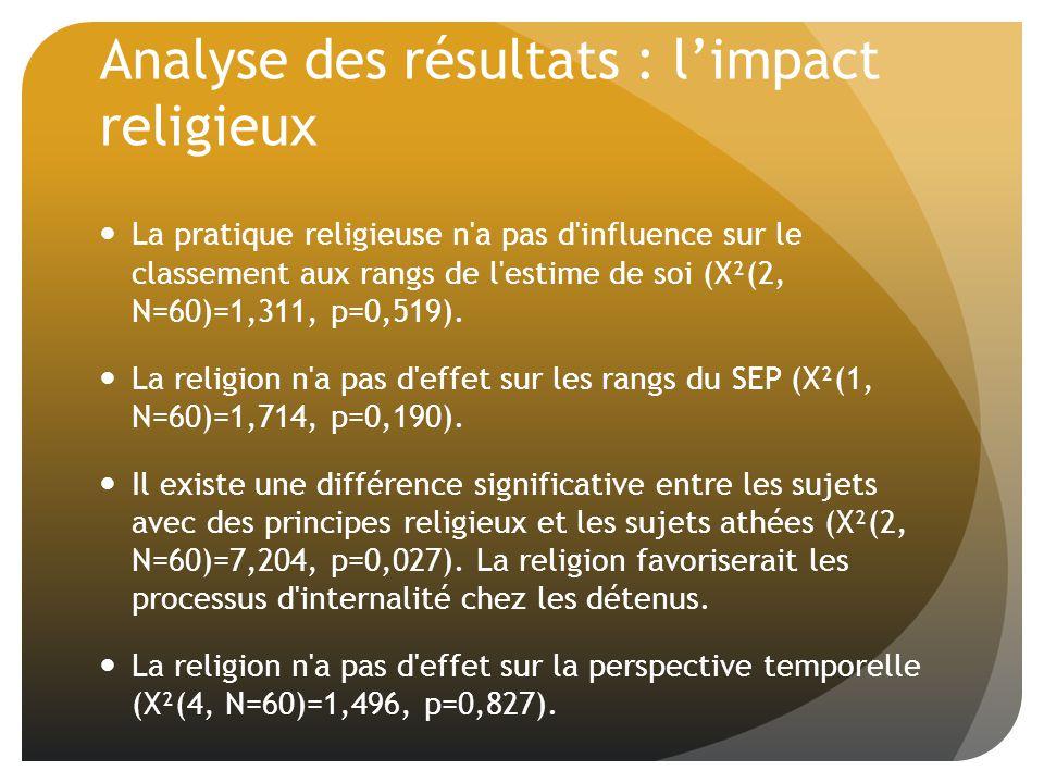 Analyse des résultats : limpact religieux La pratique religieuse n a pas d influence sur le classement aux rangs de l estime de soi (X²(2, N=60)=1,311, p=0,519).