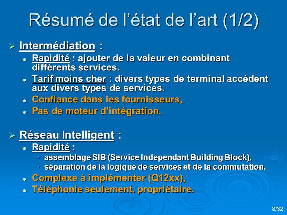 Résumé de létat de lart (1/2) Intermédiation : Intermédiation : Rapidité : ajouter de la valeur en combinant différents services.