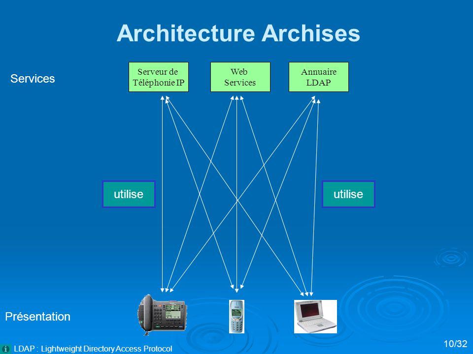 Architecture Archises Présentation Services 10/32 utilise Serveur de Téléphonie IP Web Services Annuaire LDAP LDAP : Lightweight Directory Access Protocol