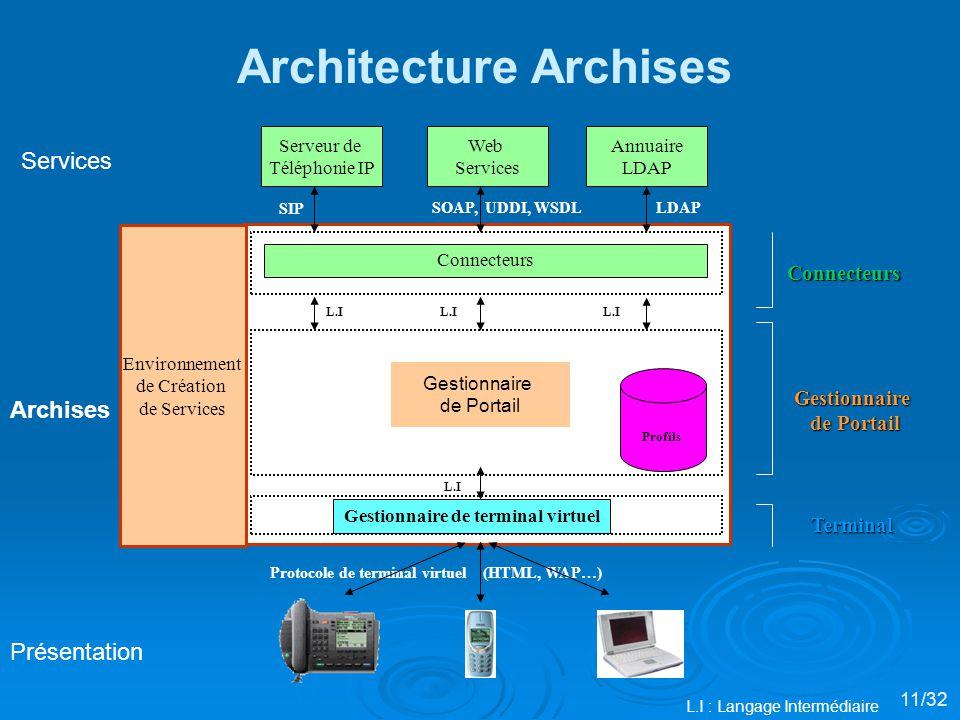 Connecteurs SIP Protocole de terminal virtuel (HTML, WAP…) L.I LDAPSOAP, UDDI, WSDL Environnement de Création de Services Architecture Archises Serveur de Téléphonie IP Web Services Annuaire LDAP L.I : Langage Intermédiaire Gestionnaire de Portail L.I Profils Gestionnaire de terminal virtuel 11/32 Connecteurs Gestionnaire de Portail Terminal Présentation Archises Services