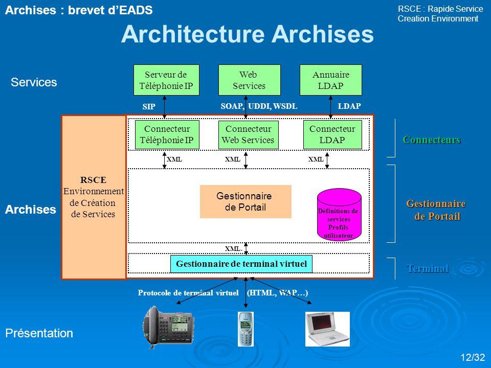 Connecteur Téléphonie IP Connecteur LDAP SIP Protocole de terminal virtuel (HTML, WAP…) XML.