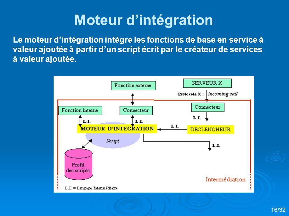 Le moteur dintégration intègre les fonctions de base en service à valeur ajoutée à partir dun script écrit par le créateur de services à valeur ajoutée.