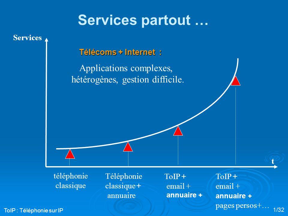 Téléphonie classique + annuaire téléphonie classique Services ToIP + email + annuaire + ToIP + email + annuaire + pages persos+… Services partout … Applications complexes, hétérogènes, gestion difficile.