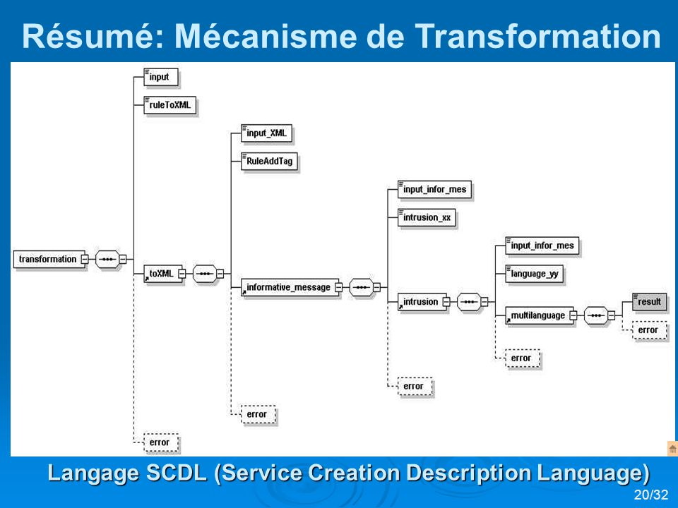 Résumé: Mécanisme de Transformation Langage SCDL (Service Creation Description Language) 20/32