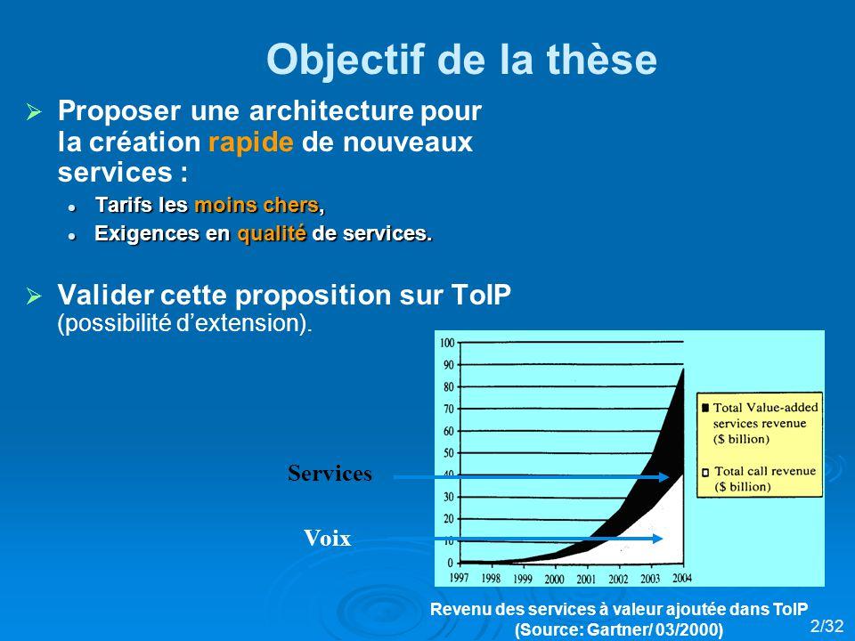 Voitures intelligentes en réseau Archises ++-- Services API Int Intelligence Int 30/32