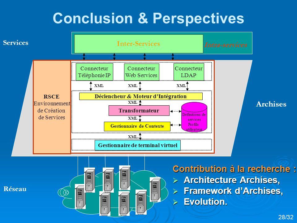 Conclusion & Perspectives Intra-services Archises Services Réseau Inter-Services Contribution à la recherche : Architecture Archises, Architecture Archises, Framework dArchises, Framework dArchises, Evolution.