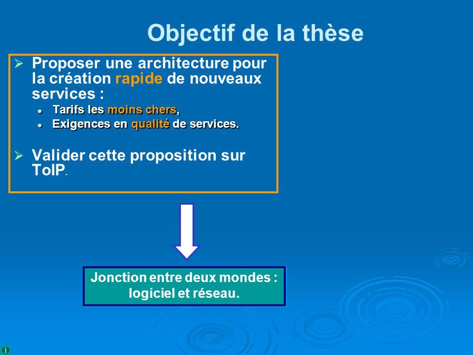 Jonction entre deux mondes : logiciel et réseau.Jonction entre deux mondes : logiciel et réseau.
