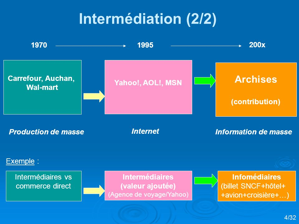 Intermédiaires (valeur ajoutée) (Agence de voyage/Yahoo) Intermédiaires vs commerce direct Infomédiaires (billet SNCF+hôtel+ +avion+croisière+…) Intermédiation (2/2) Carrefour, Auchan, Wal-mart Yahoo!, AOL!, MSN Archises (contribution) 19701995 200x Internet Production de masseInformation de masse 4/32 Exemple :