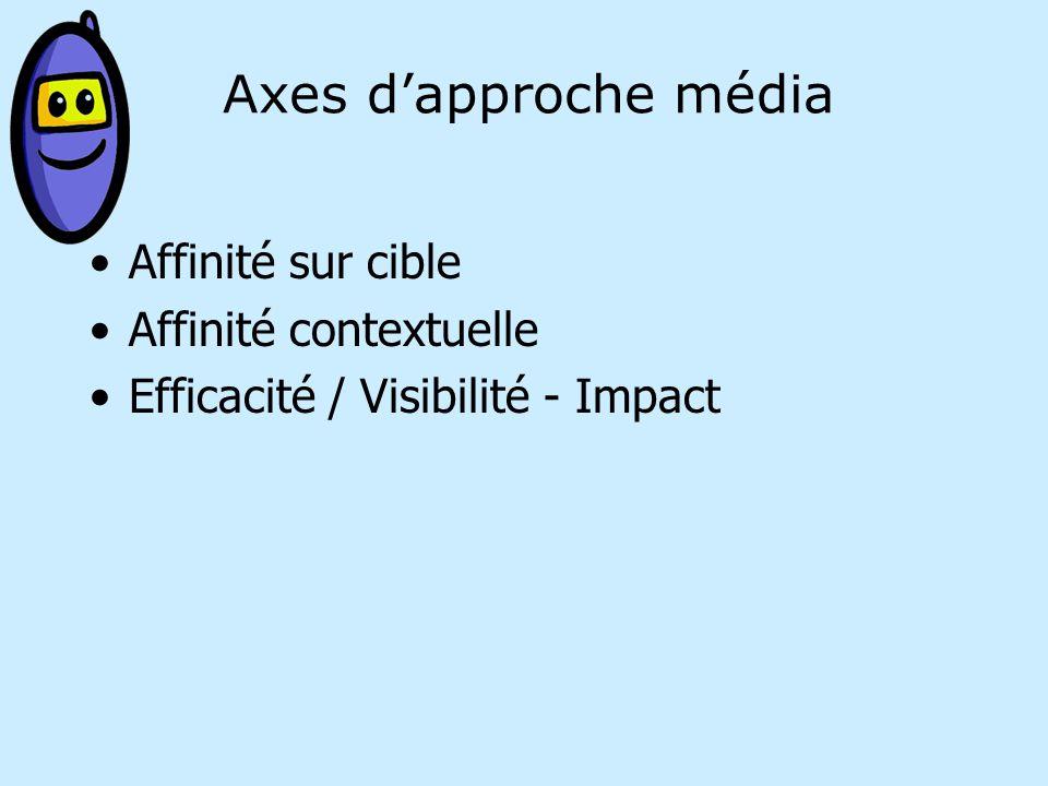 Axes dapproche média Affinité sur cible Affinité contextuelle Efficacité / Visibilité - Impact