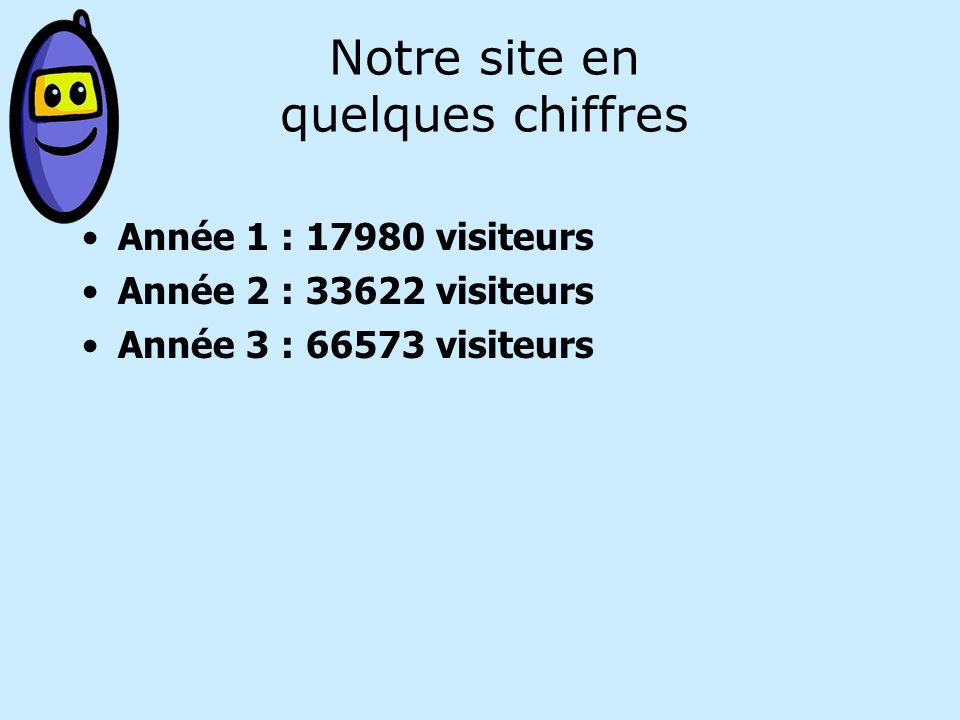 Notre site en quelques chiffres Année 1 : 17980 visiteurs Année 2 : 33622 visiteurs Année 3 : 66573 visiteurs