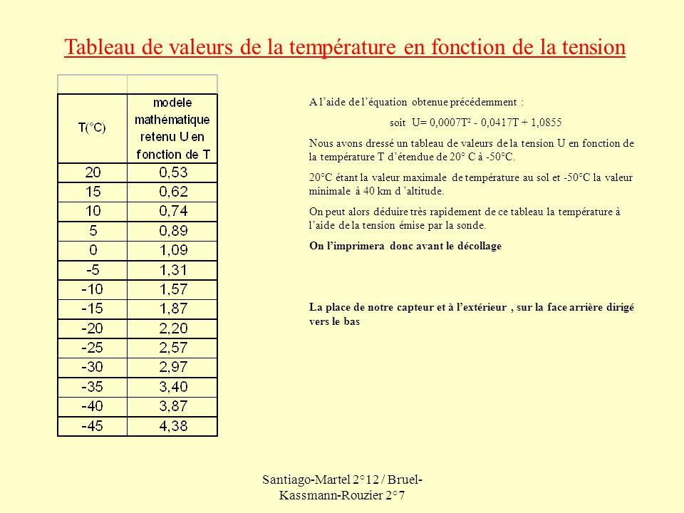 Santiago-Martel 2°12 / Bruel- Kassmann-Rouzier 2°7 Tableau de valeurs de la température en fonction de la tension A laide de léquation obtenue précédemment : soit U= 0,0007T² - 0,0417T + 1,0855 Nous avons dressé un tableau de valeurs de la tension U en fonction de la température T détendue de 20° C à -50°C.