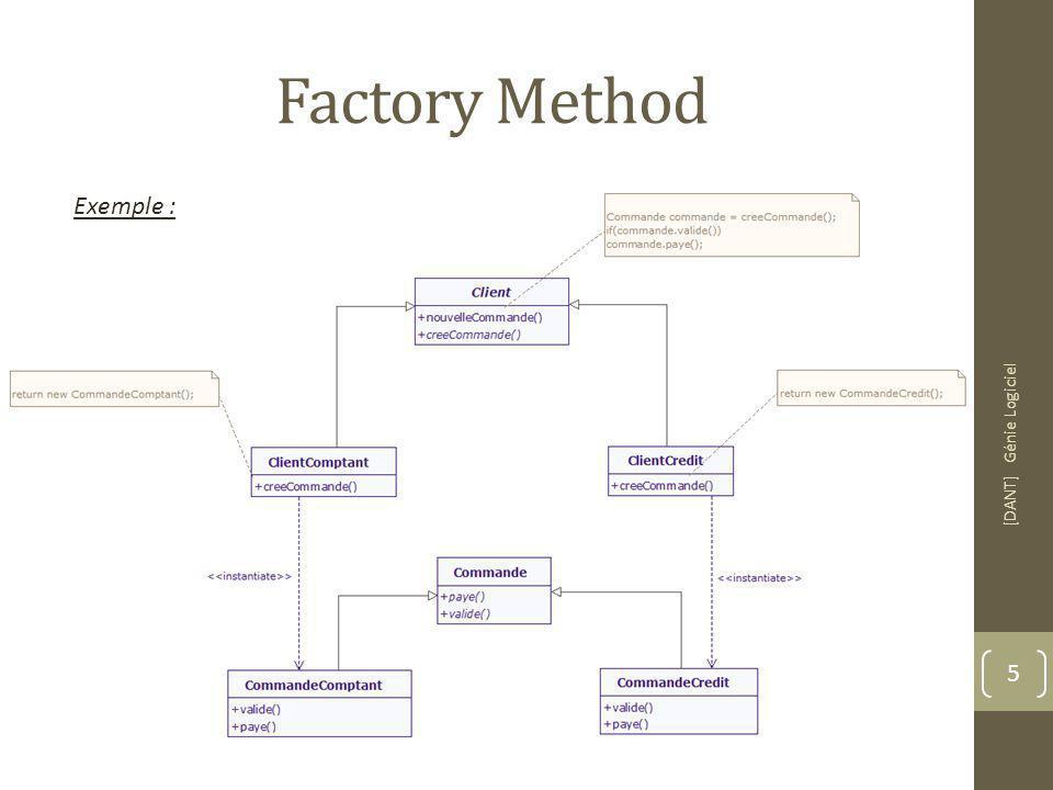 Factory Method [DANT] Génie Logiciel 5 Exemple :