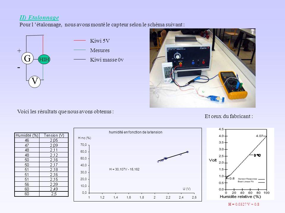 Voici les résultats que nous avons obtenus : II) Etalonnage Pour l étalonnage, nous avons monté le capteur selon le schéma suivant : humidité en fonction de la tension H = 30,107V - 15,162 0,0 10,0 20,0 30,0 40,0 50,0 60,0 70,0 11,21,41,61,822,22,42,6 U (V) H nc (%) G V + - HIH Kiwi 5V Mesures Kiwi masse 0v Et ceux du fabricant : H = 0.0327 V + 0.8