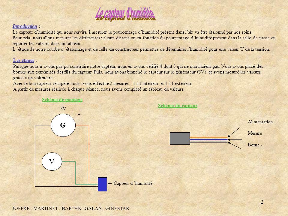3 Comparaison de la courbe avec celle du constructeur : Courbe obtenu par mesure des différentes tensions en fonction de l humidité.