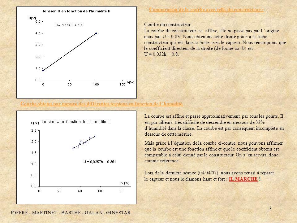 3 Comparaison de la courbe avec celle du constructeur : Courbe obtenu par mesure des différentes tensions en fonction de l humidité. Courbe du constru