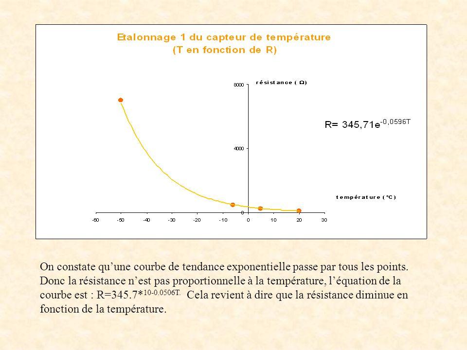 On constate quune courbe de tendance exponentielle passe par tous les points.