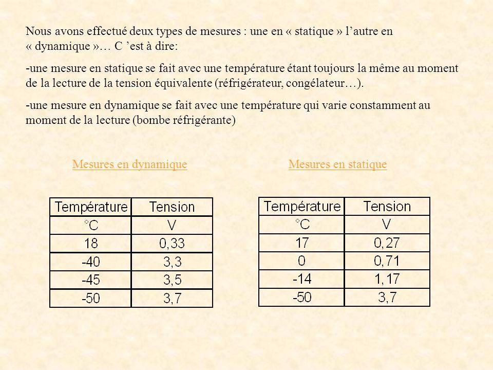 Nous avons effectué deux types de mesures : une en « statique » lautre en « dynamique »… C est à dire: -une mesure en statique se fait avec une température étant toujours la même au moment de la lecture de la tension équivalente (réfrigérateur, congélateur…).