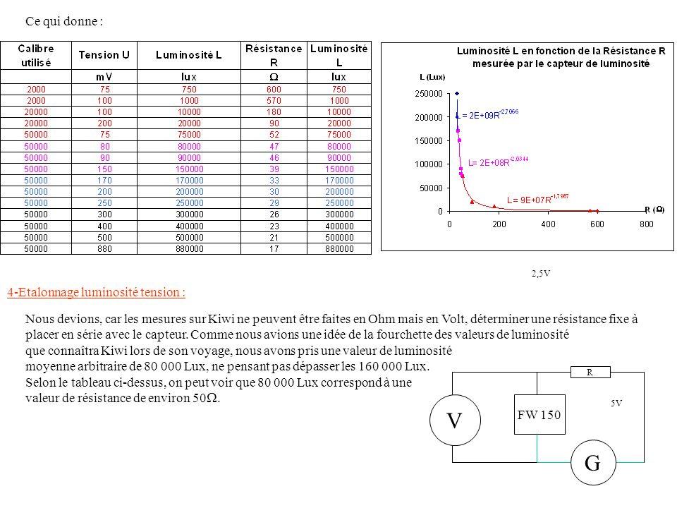 Nous avons donc mesurer à nouveau différentes valeurs mais on a fait alors correspondre à la luminosité une valeur de tension Nous obtenons donc 3 modèles mathématiques pour 3 intervalles différents de tension mesurée aux bornes du capteur