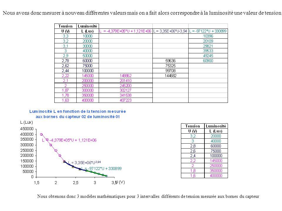 Nous avons donc mesurer à nouveau différentes valeurs mais on a fait alors correspondre à la luminosité une valeur de tension Nous obtenons donc 3 mod