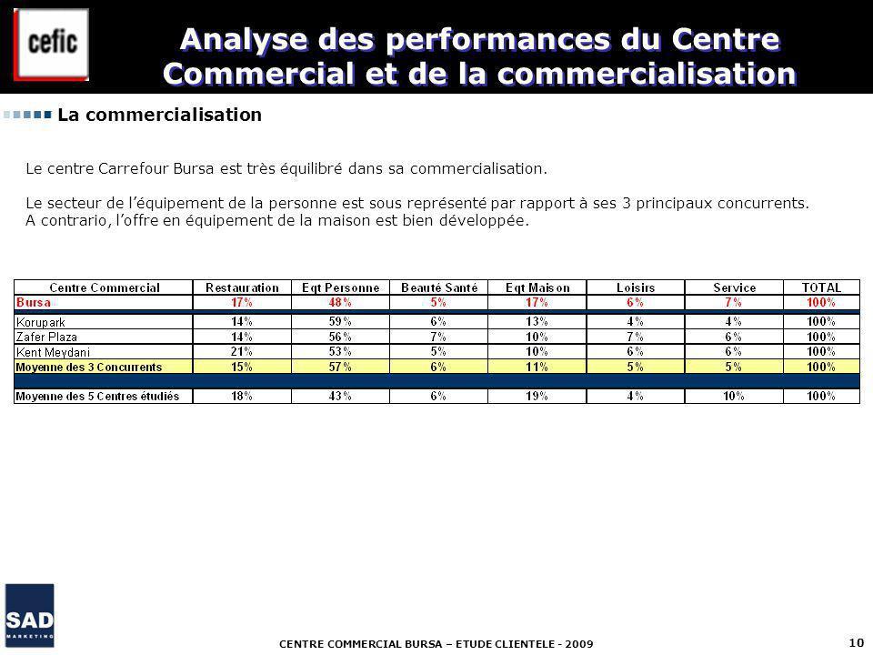 CENTRE COMMERCIAL BURSA – ETUDE CLIENTELE - 2009 10 La commercialisation Analyse des performances du Centre Commercial et de la commercialisation Le centre Carrefour Bursa est très équilibré dans sa commercialisation.