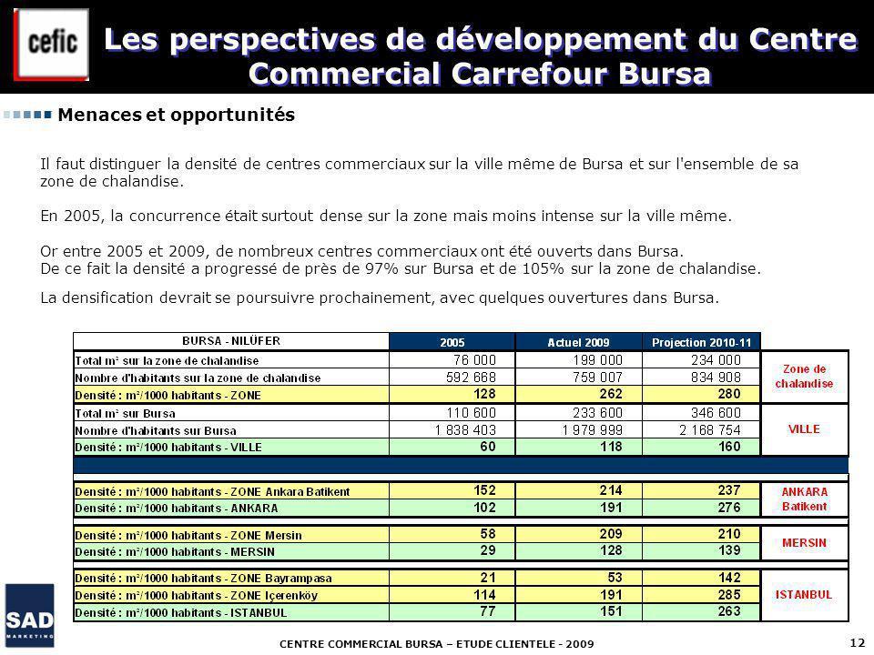 CENTRE COMMERCIAL BURSA – ETUDE CLIENTELE - 2009 12 Menaces et opportunités Les perspectives de développement du Centre Commercial Carrefour Bursa Il