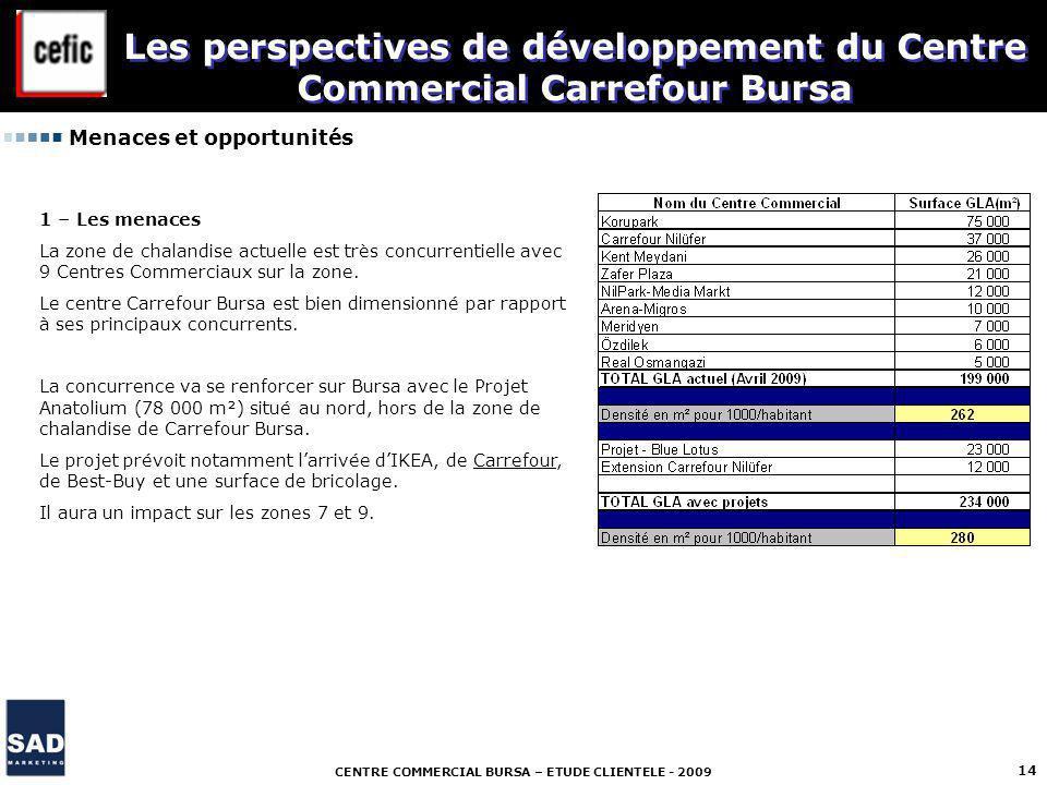 CENTRE COMMERCIAL BURSA – ETUDE CLIENTELE - 2009 14 Menaces et opportunités Les perspectives de développement du Centre Commercial Carrefour Bursa 1 –