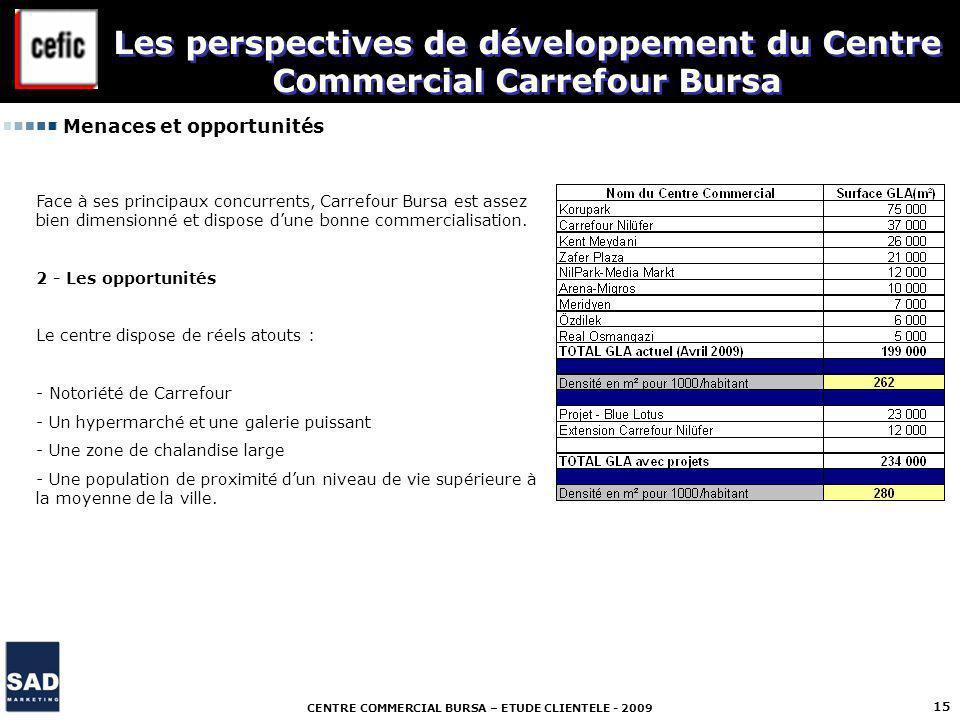 CENTRE COMMERCIAL BURSA – ETUDE CLIENTELE - 2009 15 Menaces et opportunités Les perspectives de développement du Centre Commercial Carrefour Bursa Fac