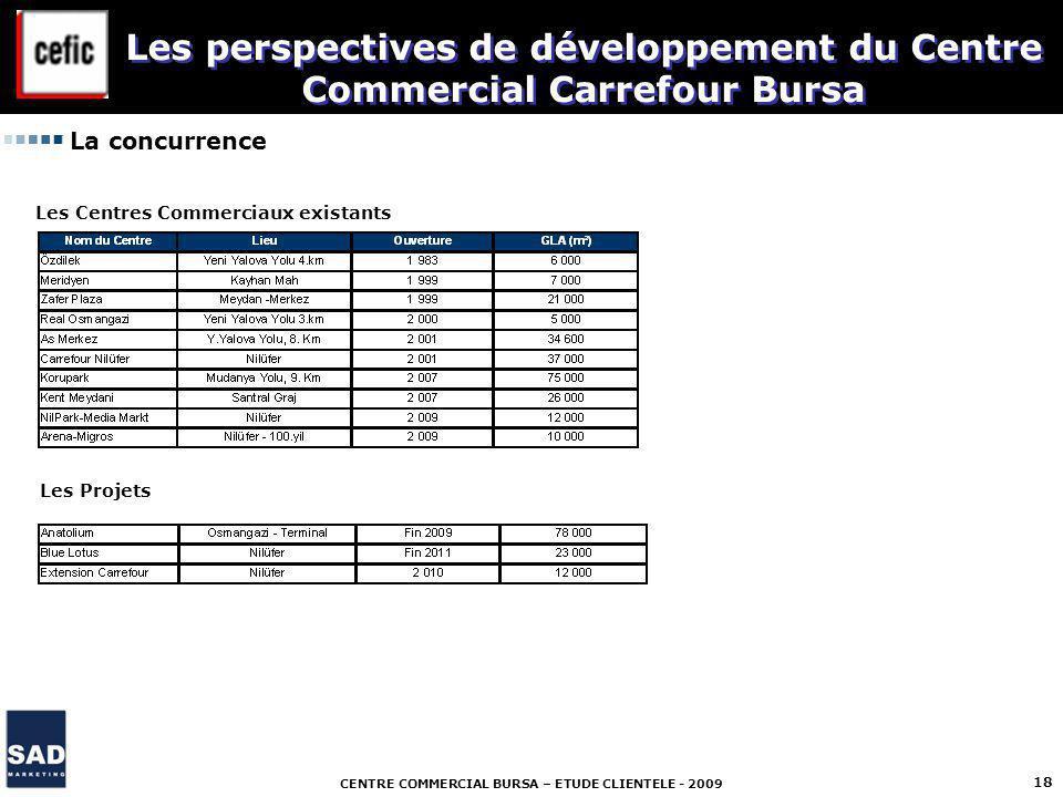 CENTRE COMMERCIAL BURSA – ETUDE CLIENTELE - 2009 18 La concurrence Les Centres Commerciaux existants Les Projets Les perspectives de développement du