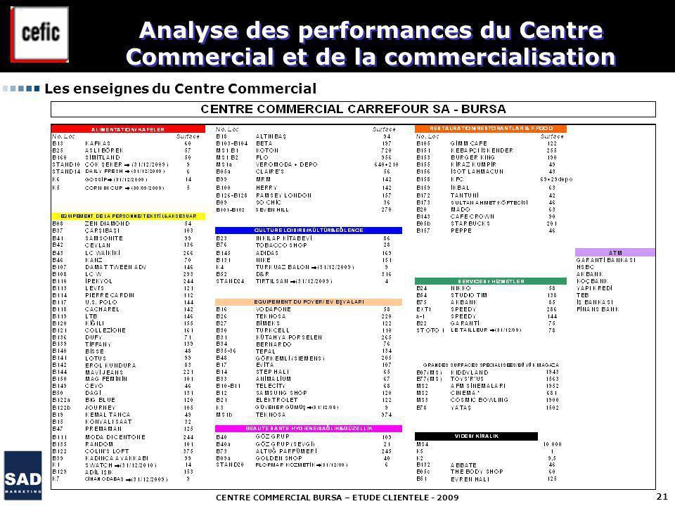 CENTRE COMMERCIAL BURSA – ETUDE CLIENTELE - 2009 21 Les enseignes du Centre Commercial Analyse des performances du Centre Commercial et de la commercialisation