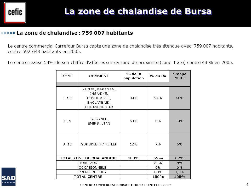 CENTRE COMMERCIAL BURSA – ETUDE CLIENTELE - 2009 4 La zone de chalandise de Bursa La zone de chalandise : 759 007 habitants Le centre commercial Carrefour Bursa capte une zone de chalandise très étendue avec 759 007 habitants, contre 592 648 habitants en 2005.