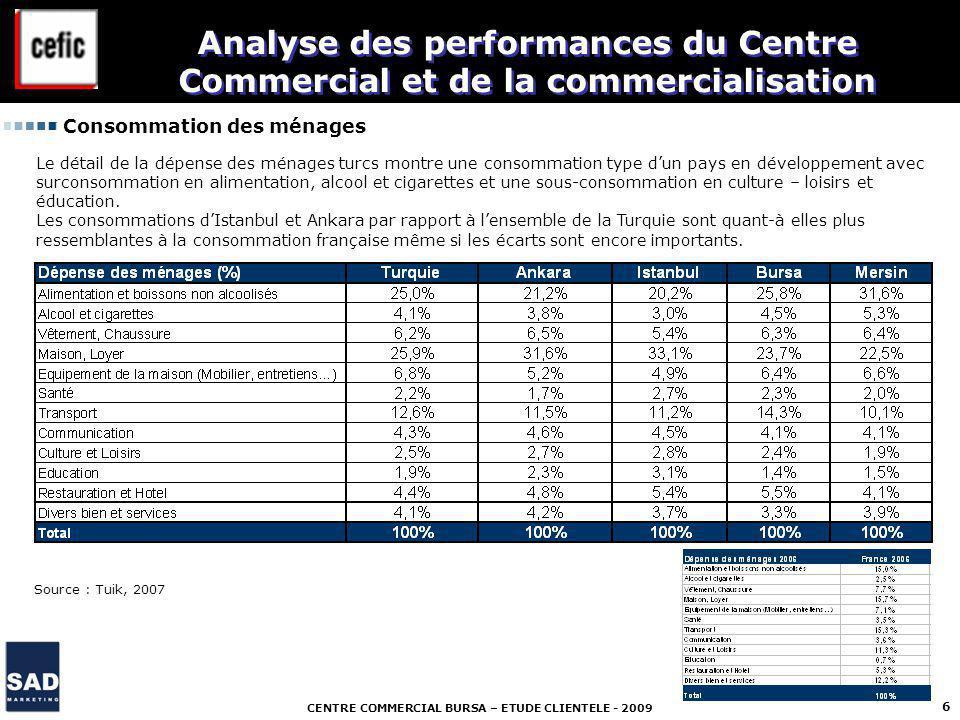CENTRE COMMERCIAL BURSA – ETUDE CLIENTELE - 2009 6 Analyse des performances du Centre Commercial et de la commercialisation Consommation des ménages S