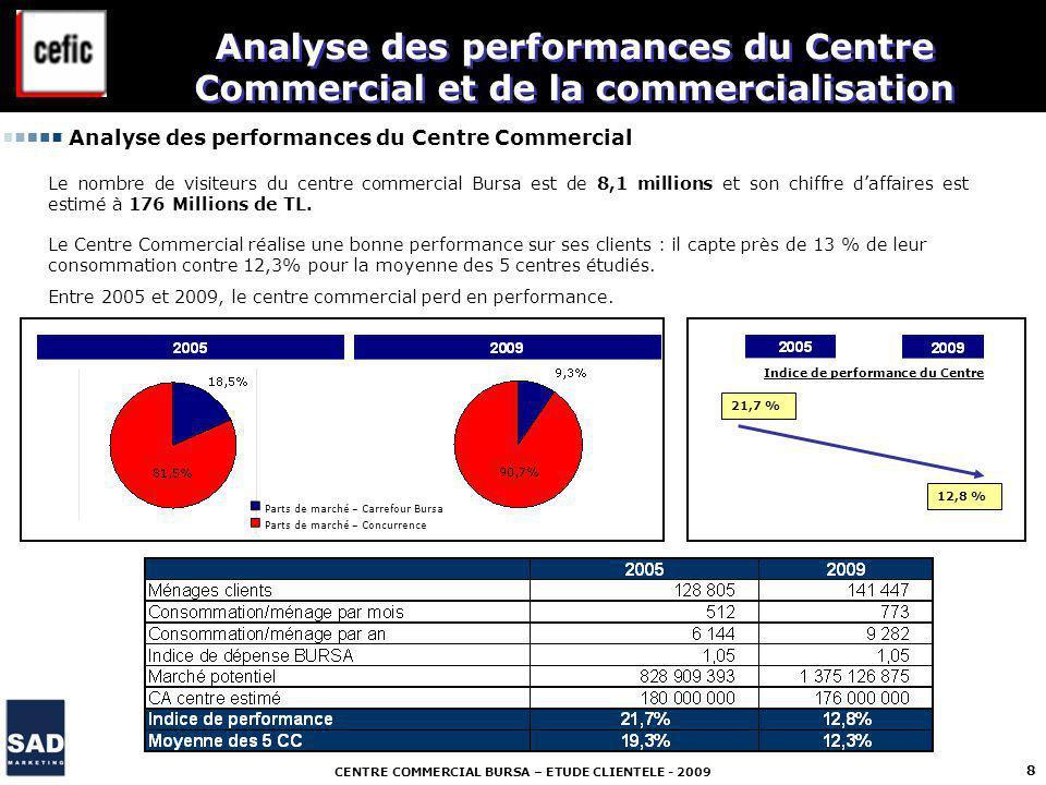 CENTRE COMMERCIAL BURSA – ETUDE CLIENTELE - 2009 8 Analyse des performances du Centre Commercial et de la commercialisation Le nombre de visiteurs du centre commercial Bursa est de 8,1 millions et son chiffre daffaires est estimé à 176 Millions de TL.