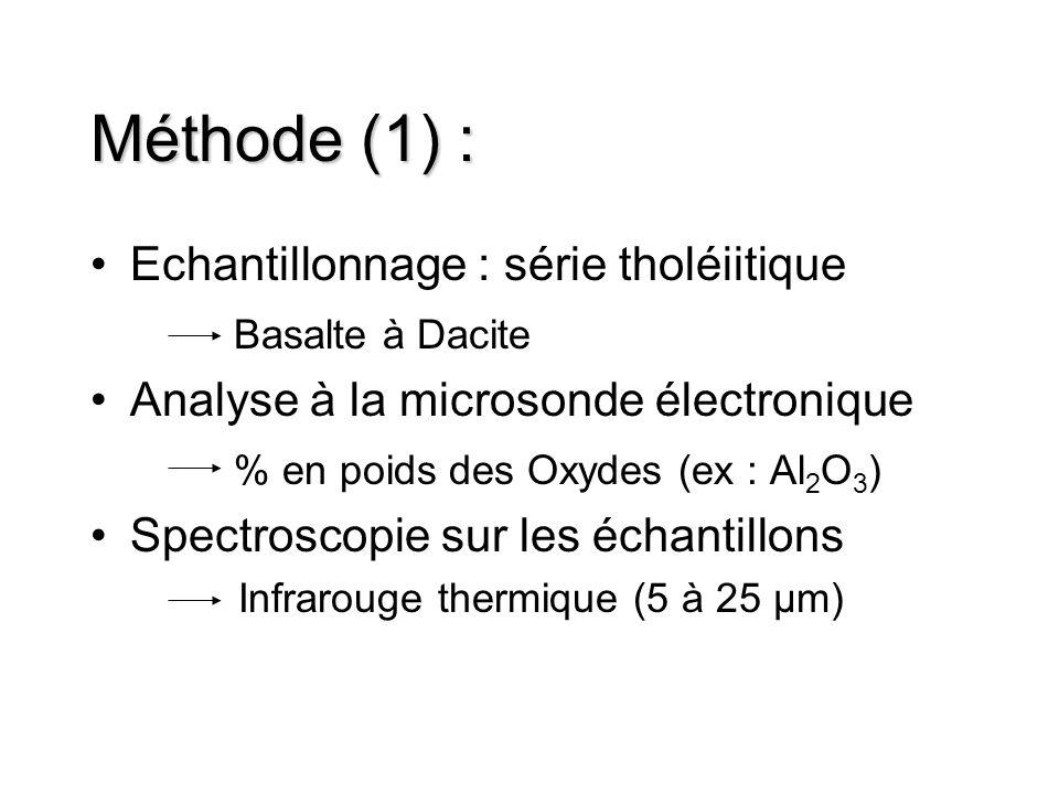 Méthode (1) : Echantillonnage : série tholéiitique Basalte à Dacite Analyse à la microsonde électronique % en poids des Oxydes (ex : Al 2 O 3 ) Spectr