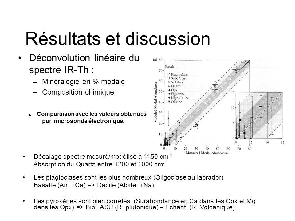 Résultats et discussion Déconvolution linéaire du spectre IR-Th : –Minéralogie en % modale –Composition chimique Comparaison avec les valeurs obtenues