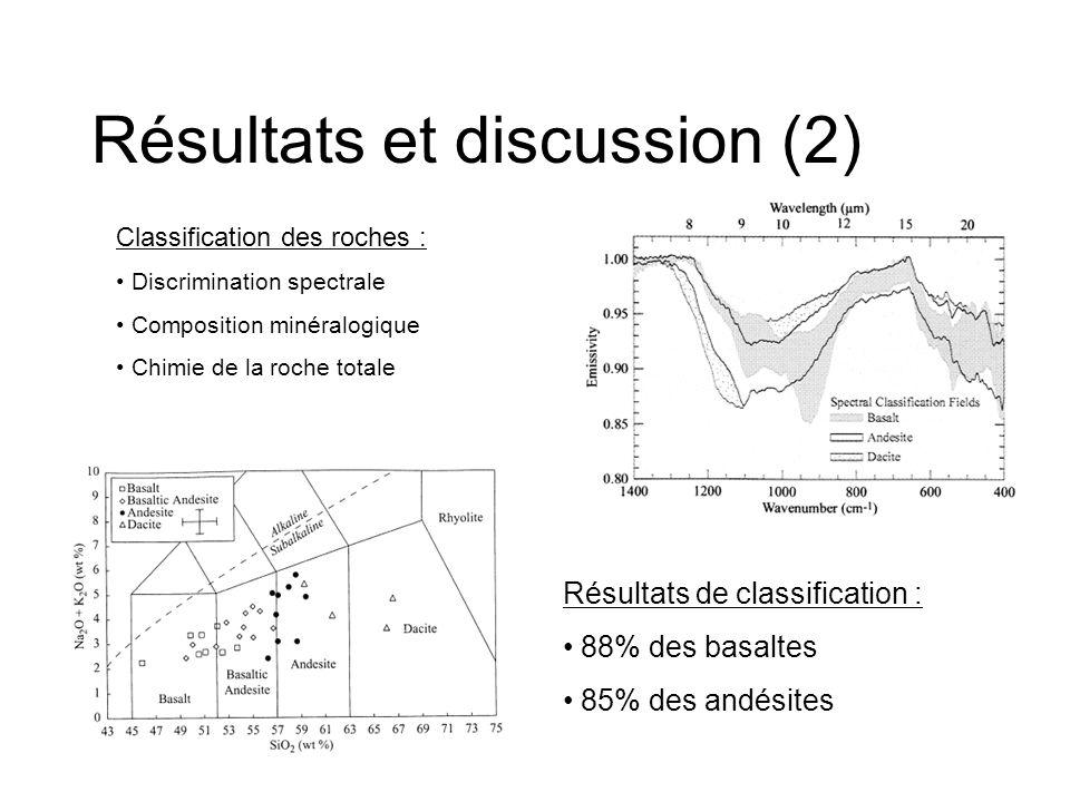 Résultats et discussion (2) Classification des roches : Discrimination spectrale Composition minéralogique Chimie de la roche totale Résultats de clas