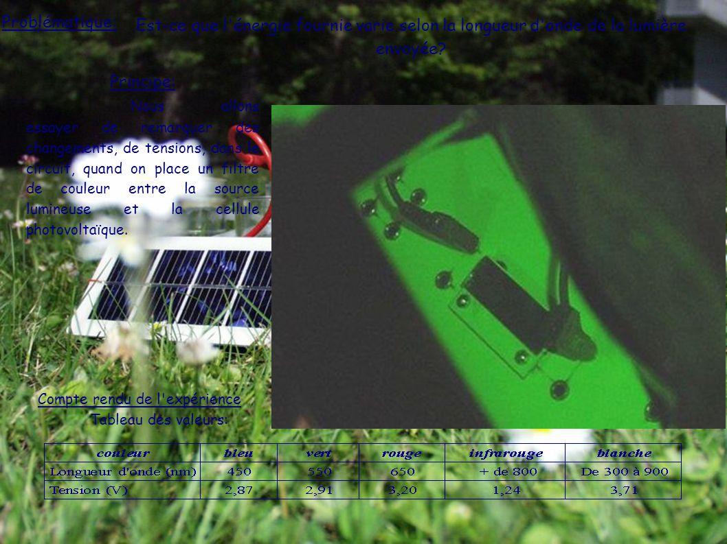 Maintenant vous en savez plus sur les capteurs solaires... Merci et bonne fin de journée.