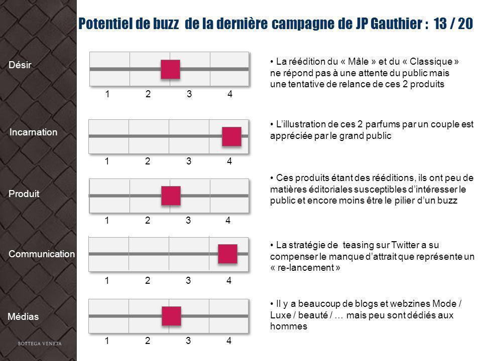 Potentiel de buzz de la dernière campagne de JP Gauthier : 13 / 20 Désir Incarnation Produit Communication Médias La réédition du « Mâle » et du « Cla
