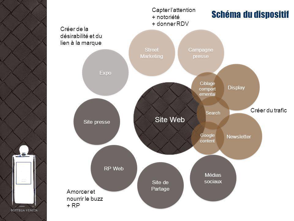 Schéma du dispositif Site presse Campagne presse Expo Street Marketing Display Newsletter Médias sociaux Site de Partage RP Web Site Web Capter latten