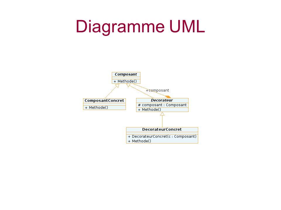 Diagramme UML