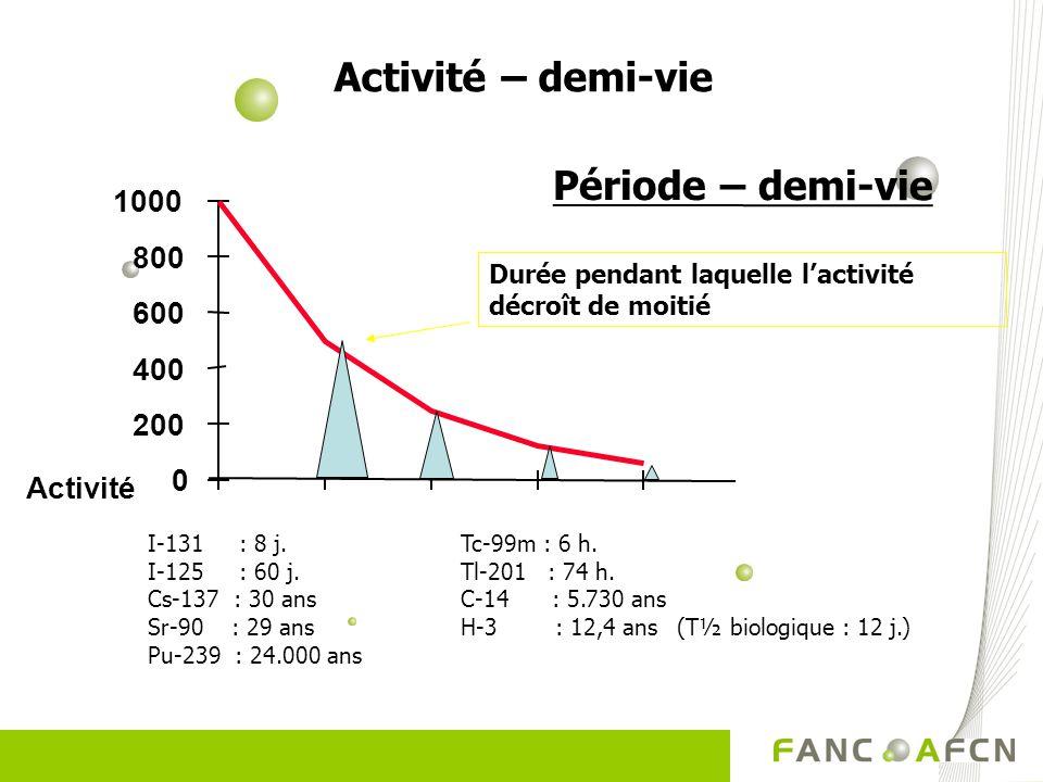 0 200 400 600 800 1000 Activité Durée pendant laquelle lactivité décroît de moitié Période – demi-vie I-131 : 8 j.Tc-99m : 6 h. I-125 : 60 j.Tl-201 :