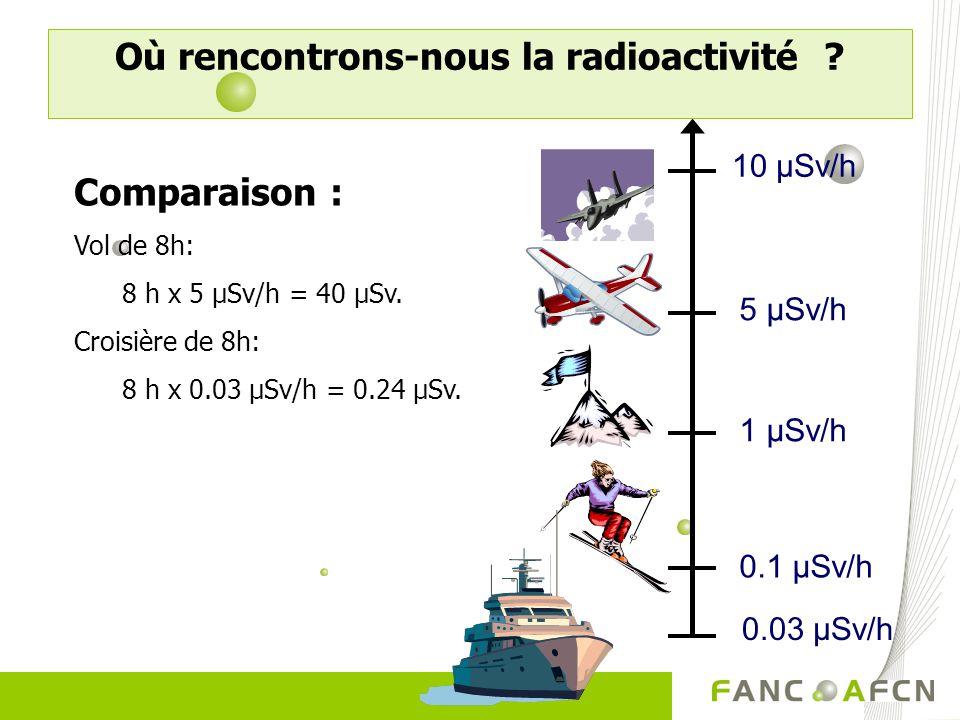 0.03 µSv/h 1 µSv/h 5 µSv/h 10 µSv/h 0.1 µSv/h Comparaison : Vol de 8h: 8 h x 5 µSv/h = 40 µSv. Croisière de 8h: 8 h x 0.03 µSv/h = 0.24 µSv. Où rencon
