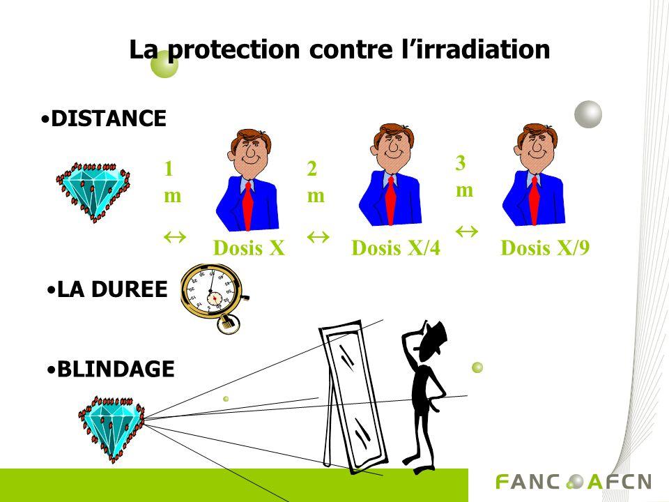 DISTANCE 1 m 3 m 2 m Dosis XDosis X/9Dosis X/4 LA DUREE BLINDAGE La protection contre lirradiation