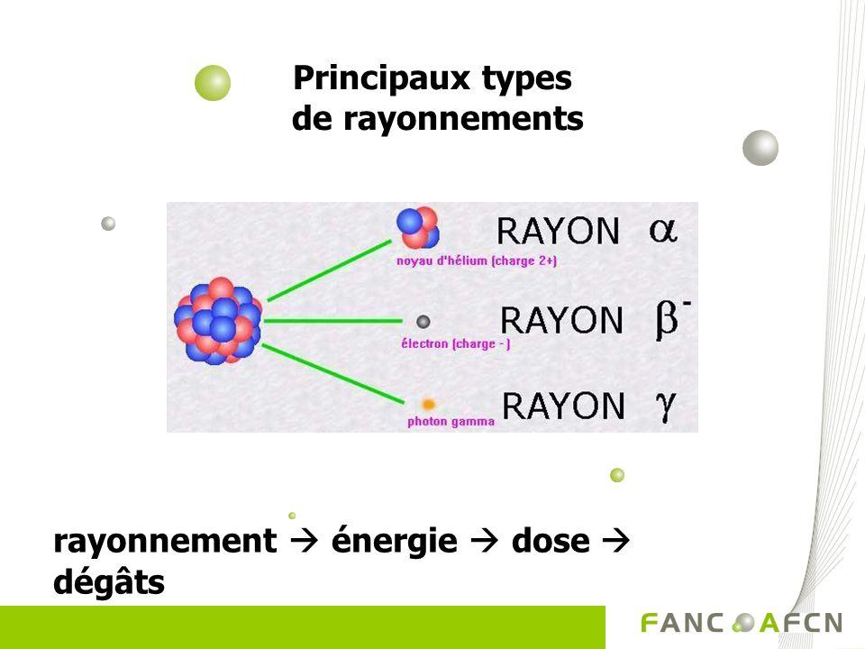 Principaux types de rayonnements rayonnement énergie dose dégâts