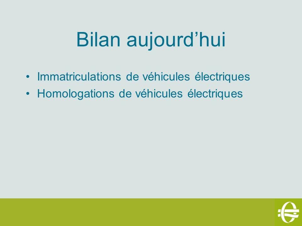 Bilan aujourdhui Immatriculations de véhicules électriques Homologations de véhicules électriques