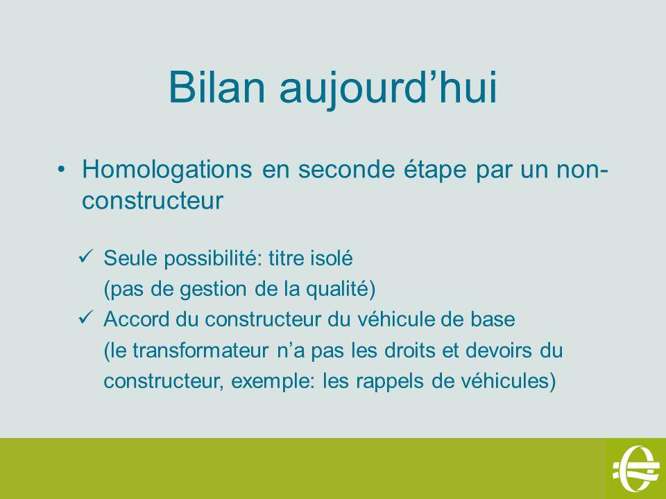 Bilan aujourdhui Homologations en seconde étape par un non- constructeur Seule possibilité: titre isolé (pas de gestion de la qualité) Accord du const