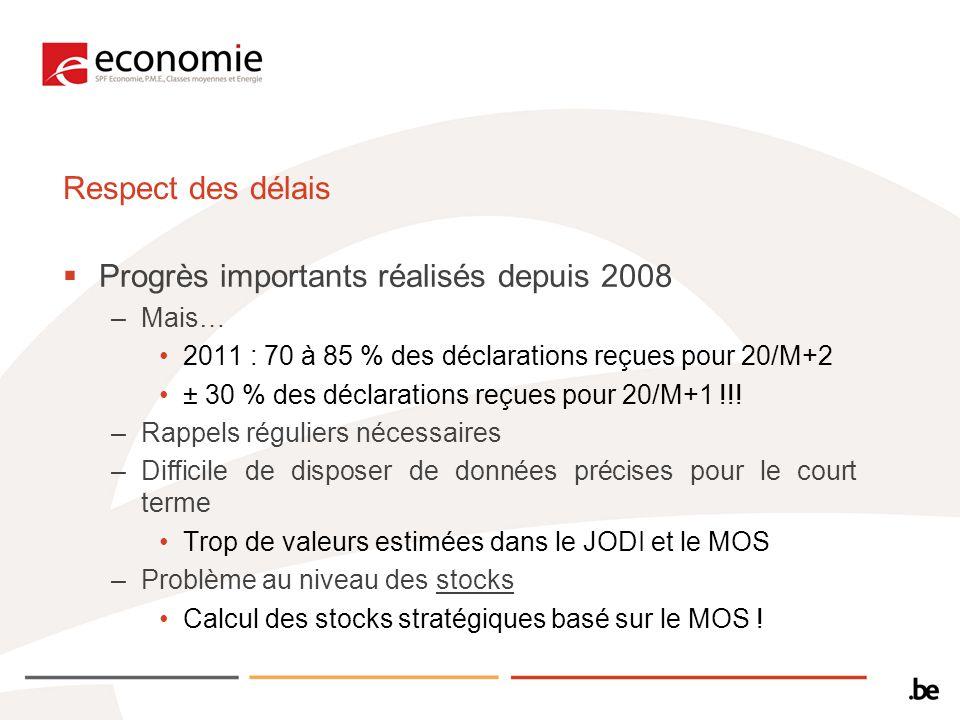 Respect des délais Progrès importants réalisés depuis 2008 –Mais… 2011 : 70 à 85 % des déclarations reçues pour 20/M+2 ± 30 % des déclarations reçues pour 20/M+1 !!.