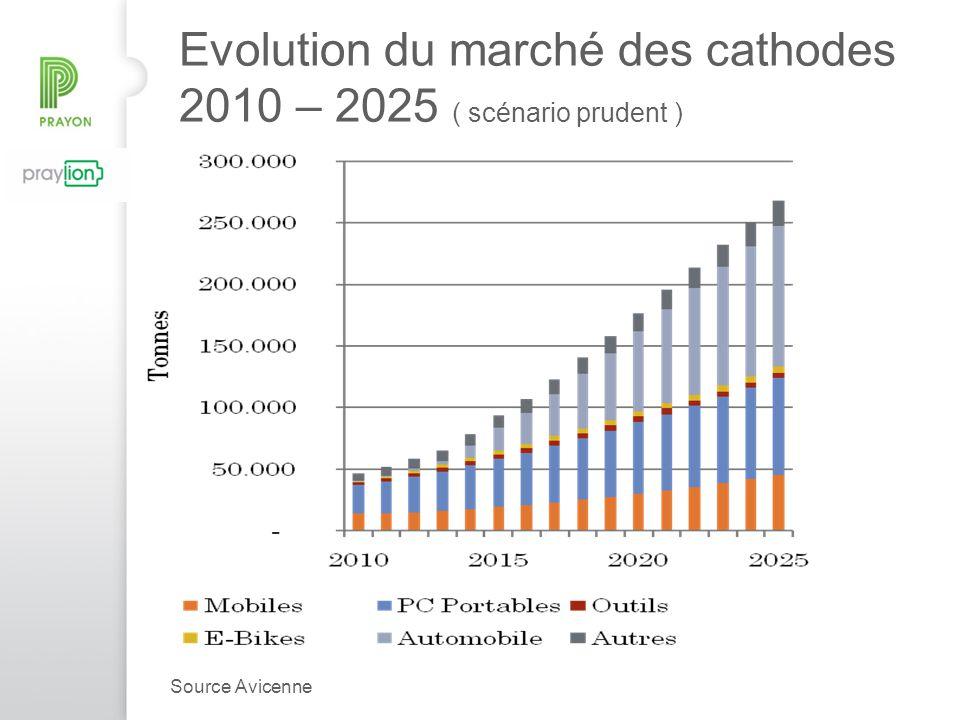 Evolution du marché des cathodes 2010 – 2025 ( scénario prudent ) Source Avicenne