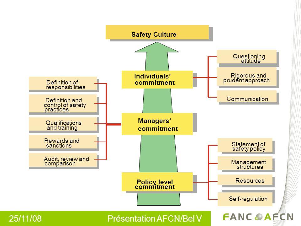 25/11/08 Présentation AFCN/Bel V Culture de sûreté, non seulement dans les centrales nucléaires…