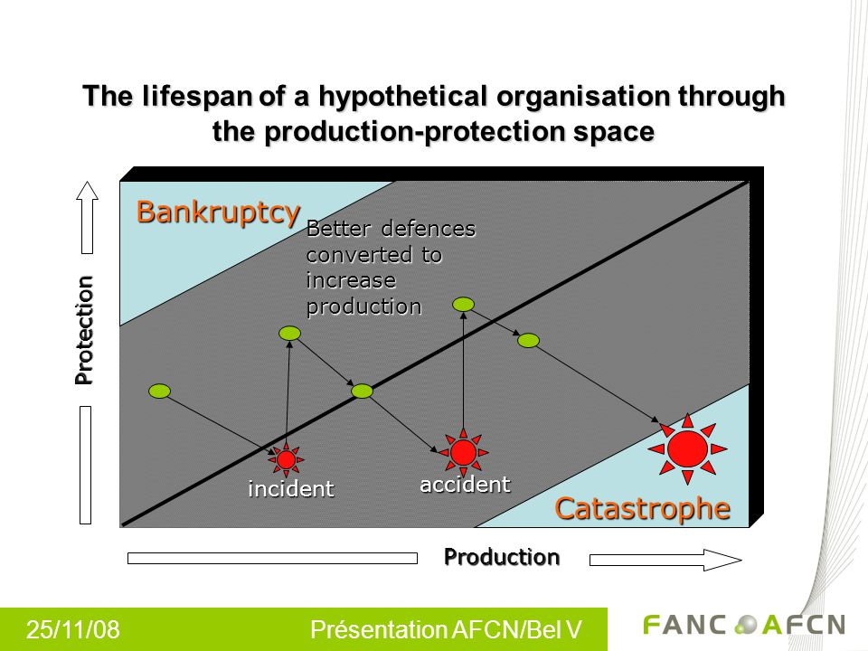 25/11/08 Présentation AFCN/Bel V The lifespan of a hypothetical organisation through the production-protection space Production Protection Bankruptcy